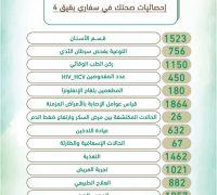 أكثر من 16700 زائر لأركان مستشفى بقيق والمراكز الصحية في مهرجان سفاري بقيق