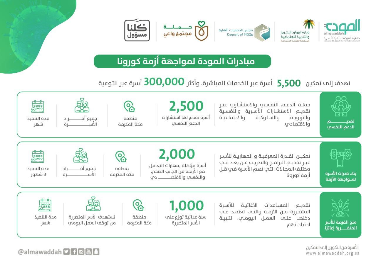 جمعية المودة للتنمية الأسرية بمنطقة مكة المكرمة  تطلق مبادرات لمواجهة أزمة كورونا