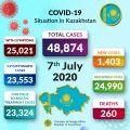 كازاخستان تحتل المرتبة 19 عالميا بالاختبارات الصحية وتنفي الإنتشار السريع لكورونا